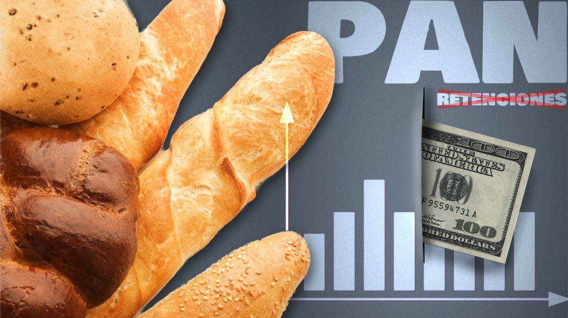 Fin de las retenciones, devaluación y tarifazo: las razones que explican el aumento del pan