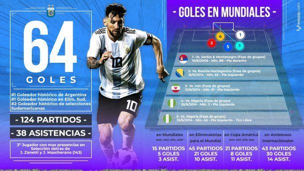 Las estadísticas de Messi en la selección argentina<br>