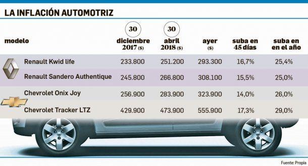 Así fue la evolución del precio de los autos<br>