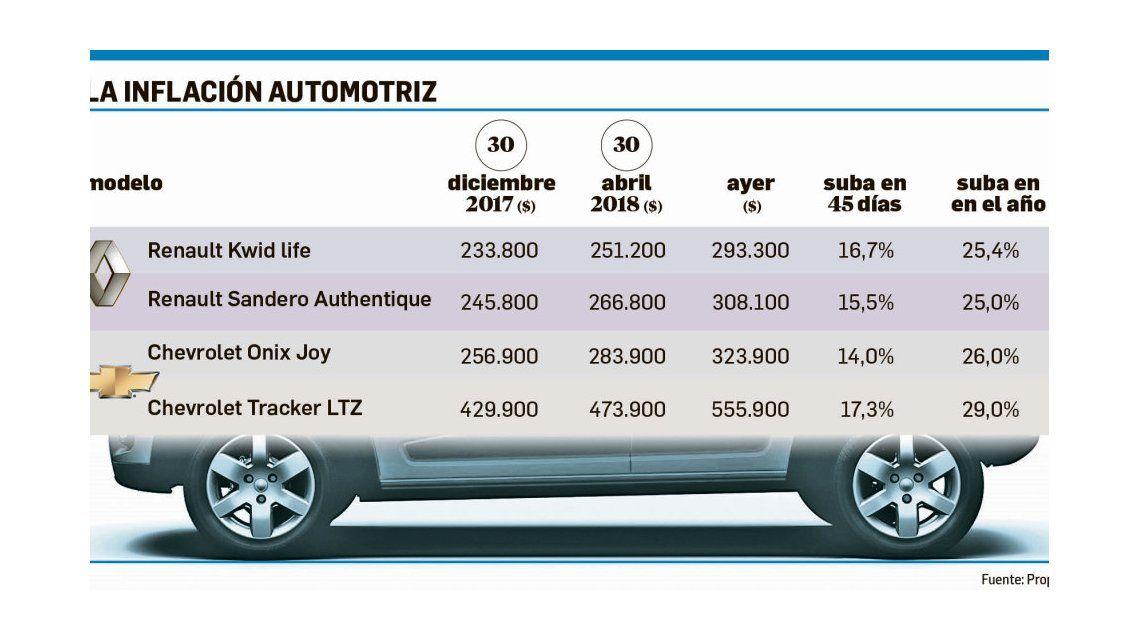 Así fue la evolución del precio de los autos