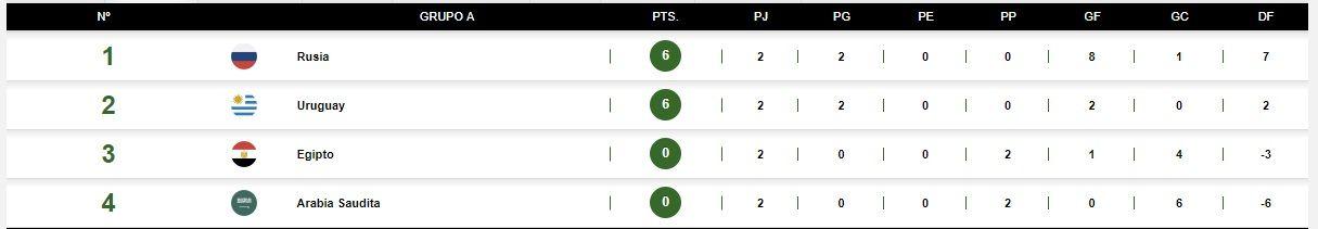 Así quedó la tabla del Grupo A a una fecha del final de la primera fase