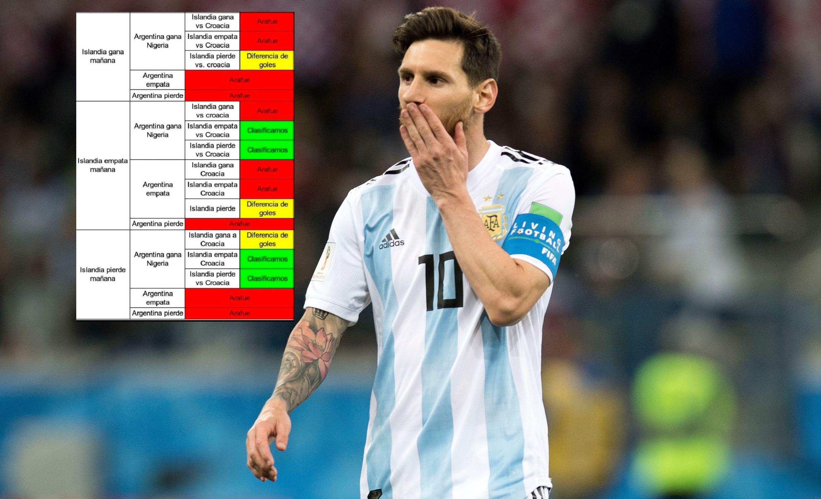 Hasta Messi habrá mirado el cuadro con todas las variantes