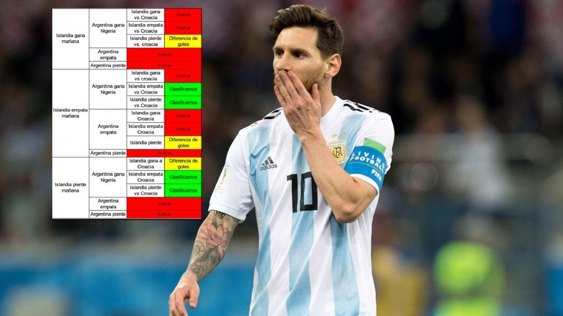 Más claro echale agua: el cuadro viral con las posibilidades que tiene la Selección de clasificar a octavos de final