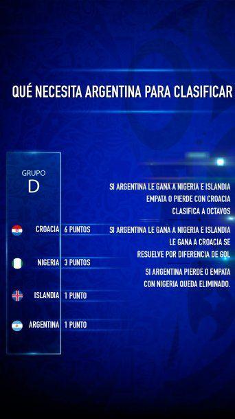 Argentina todavía tiene chances de pasar a octavos de final<br>