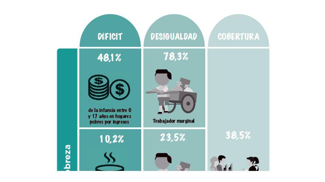 Casi la mitad de los chicos argentinos son pobres y uno de cada tres se alimenta en comedores
