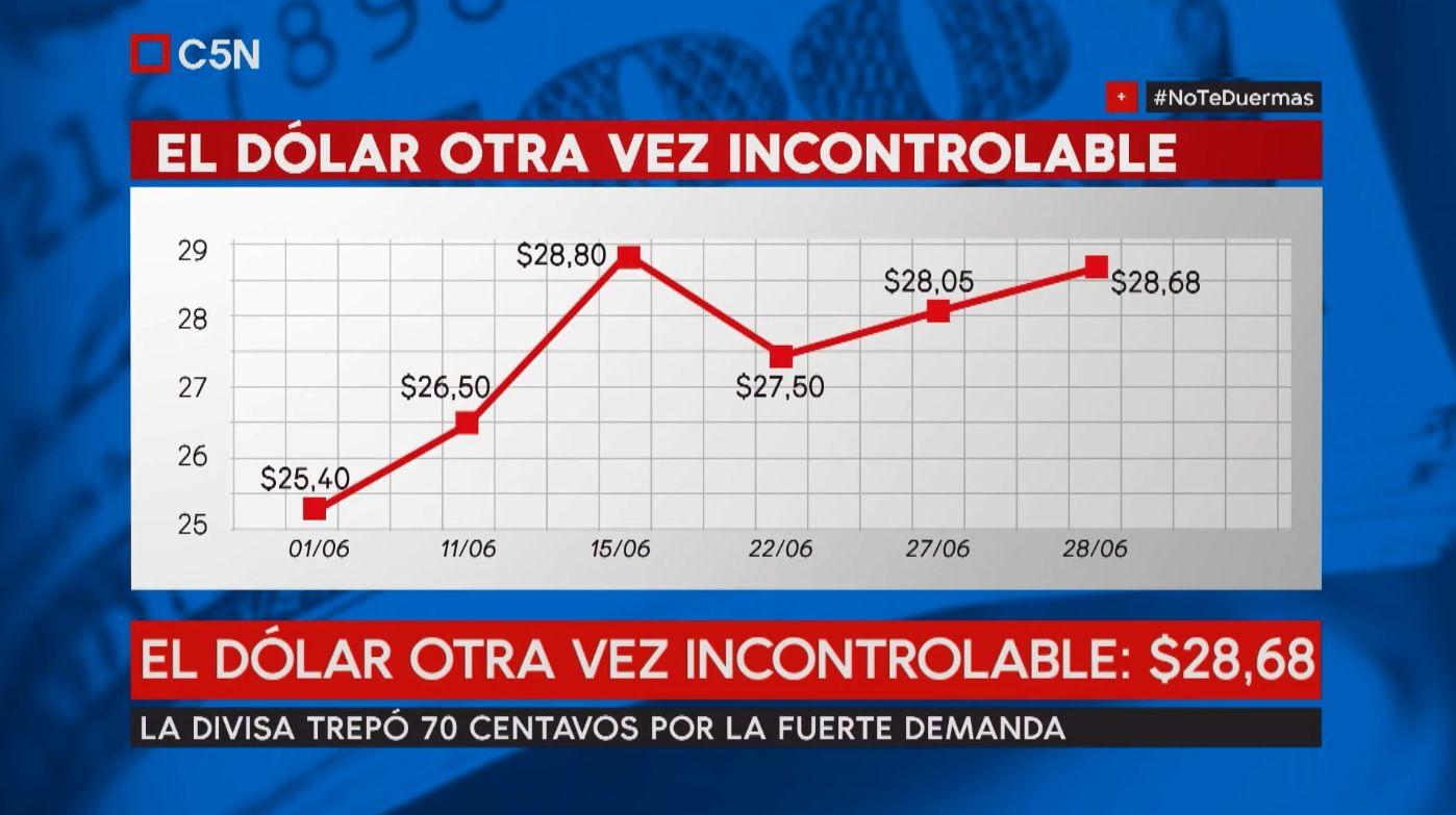El dólar está incontrolable