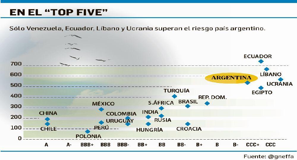Argentina está entre las economías con más alto riesgo país