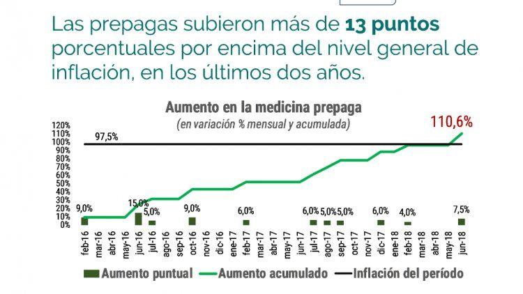 Así aumentaron los medicamentos desde 2016 hasta el 2018