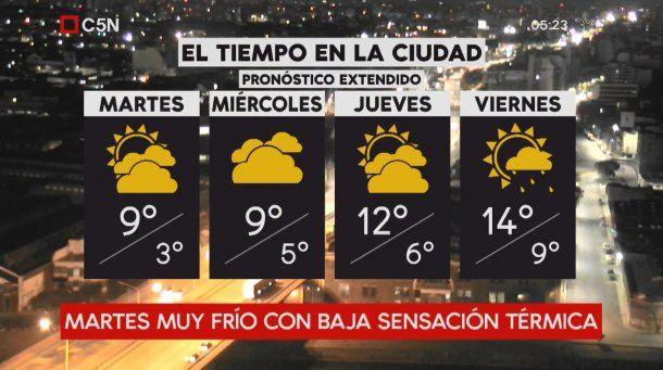 Pronóstico del tiempo extendido del martes 3 de julio de 2018
