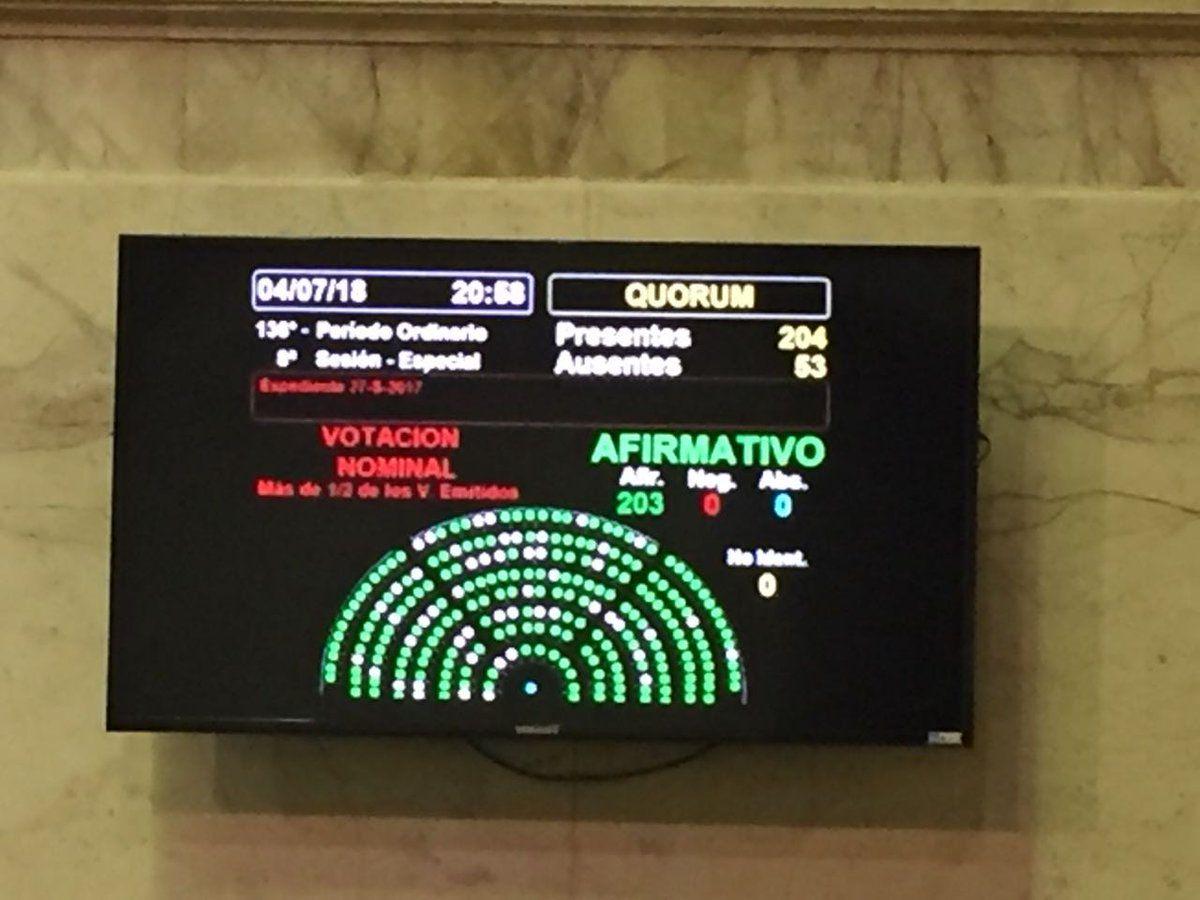 Diputados aprobó por unanimidad