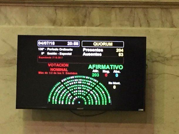 Diputados aprobó por unanimidad<br>