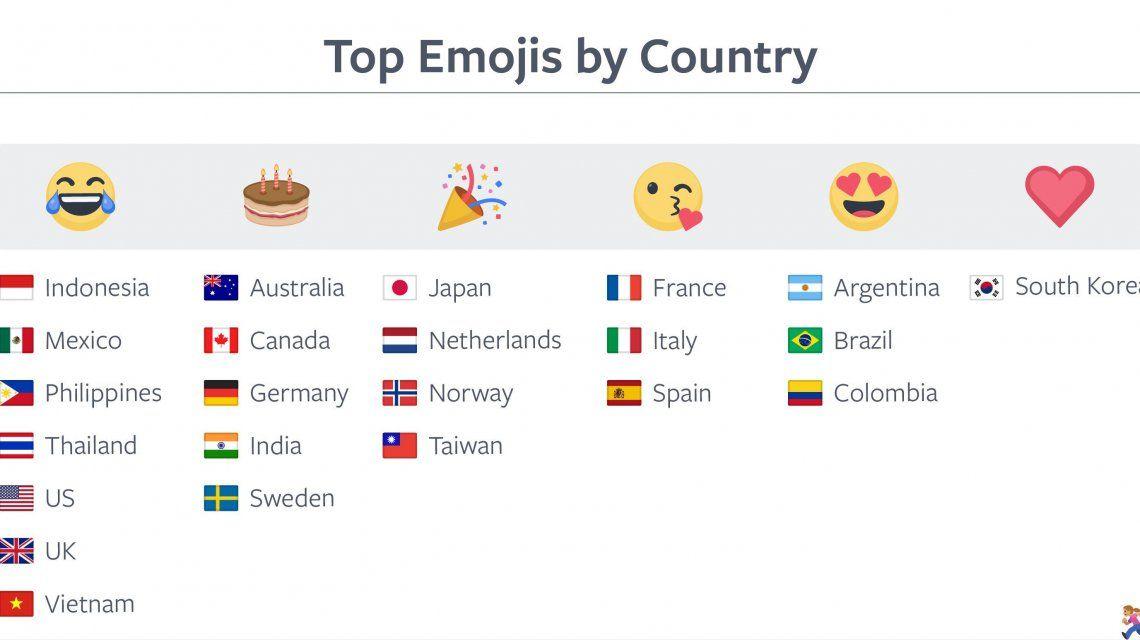 Los emojis más utilizados