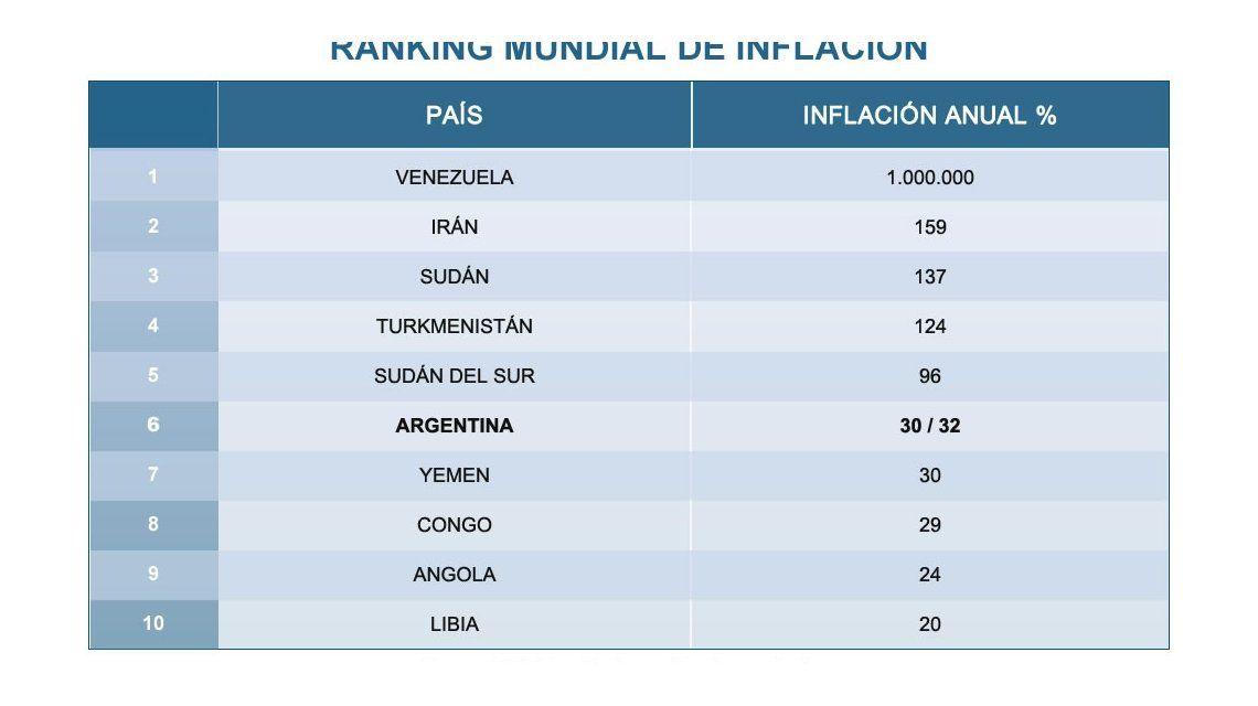 Mejor que en Rusia 2018: Argentina está sexta en el Mundial de la Inflación
