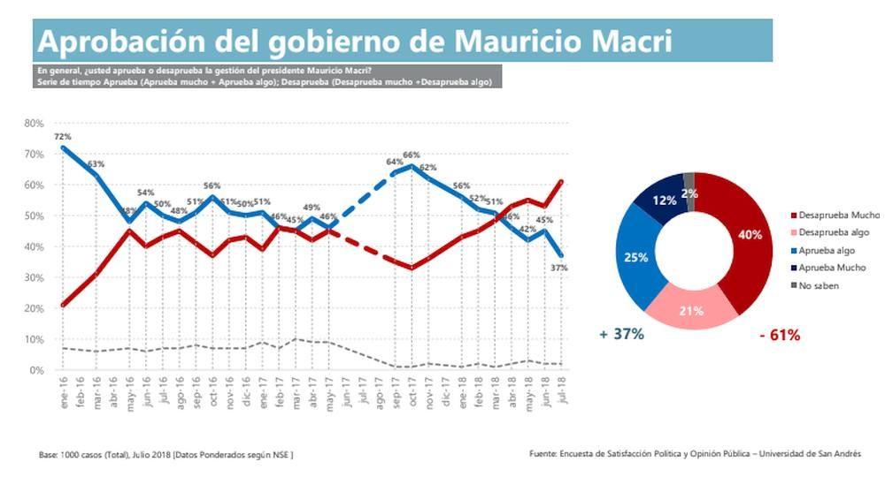 Aprobación del gobierno de Mauricio Macri