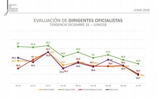 Evaluación de los dirigentes oficialistas - Grupo de Opinión Pública