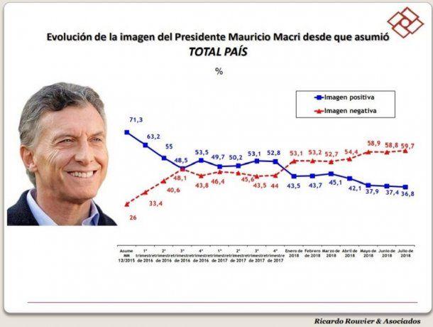 Imagen de Macri - Rouvier y asociados