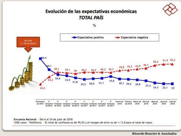 Expectativas económicas - Rouvier y asociados