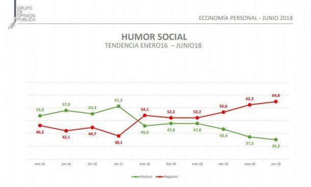 Humor social - Grupo de Opinión Pública