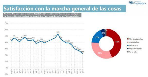 Satisfacción por la marcha del país - San Andrés