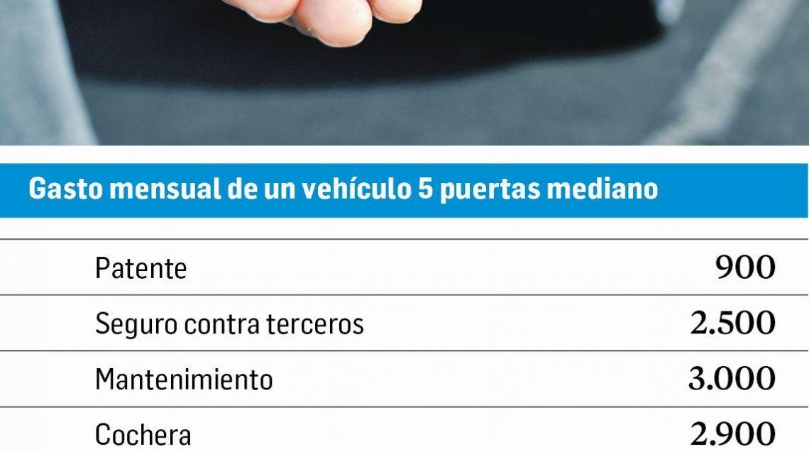 Por la inflación, alquilar un auto es más barato que mantener uno propio