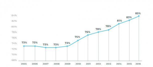 <p>Porcentaje de estudiantes en edad teórica al final de la Primaria (6 grado).</p>