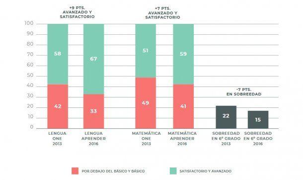 <p>Estudiantes de 6 grado, según nivel de desempeño: Lengua y Matemática. One 2013 y Aprender 2016, pruebas comparativas entre sí según el Ministerio de Educación.</p>