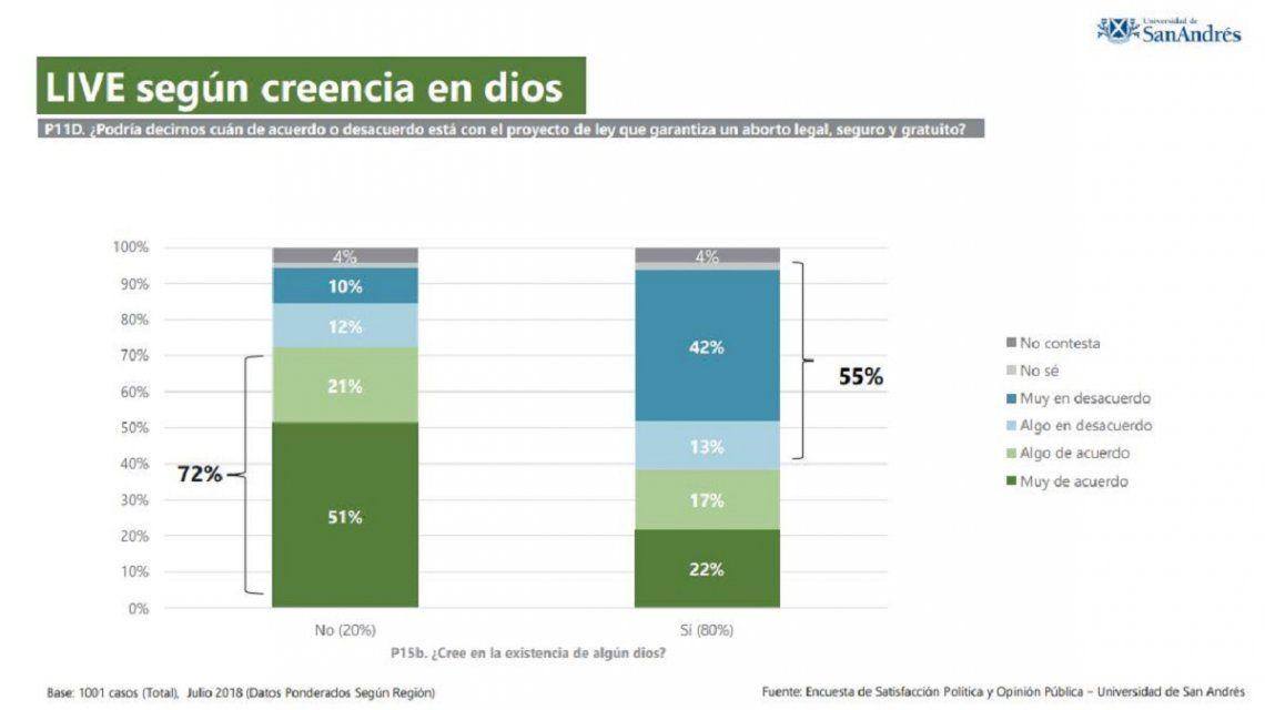 Una encuesta dice que la opinión pública está dividida en torno al aborto legal, seguro y gratuito