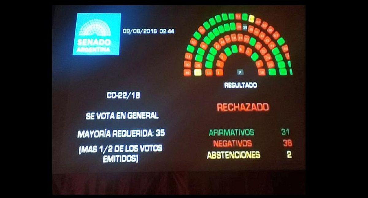 Así quedó la votación en el Senado