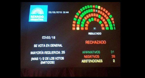 Así quedó la votación en el Senado<br>