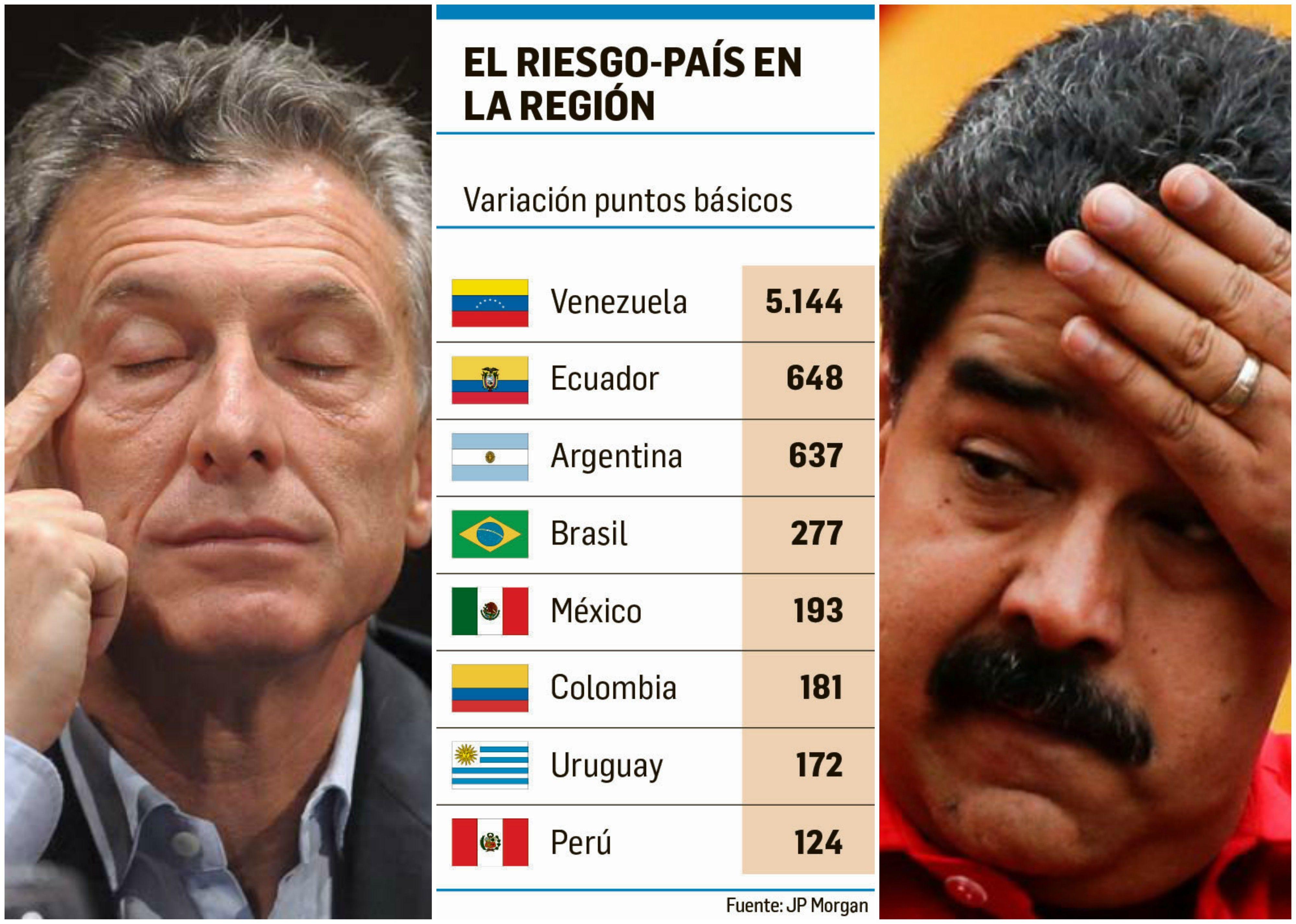 Macri y Maduro son dos de los tres presidentes con mayor Riesgo País en sus economìas