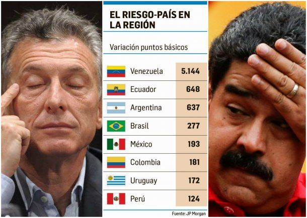 Macri y Maduro son dos de los tres presidentes con mayor Riesgo País en sus economìas<br>