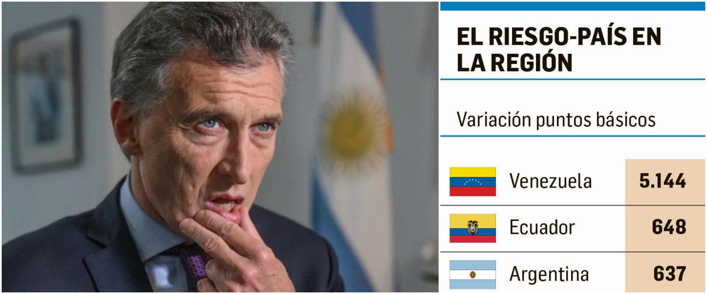 Mauricio Macri y el ranking de Riesgo País