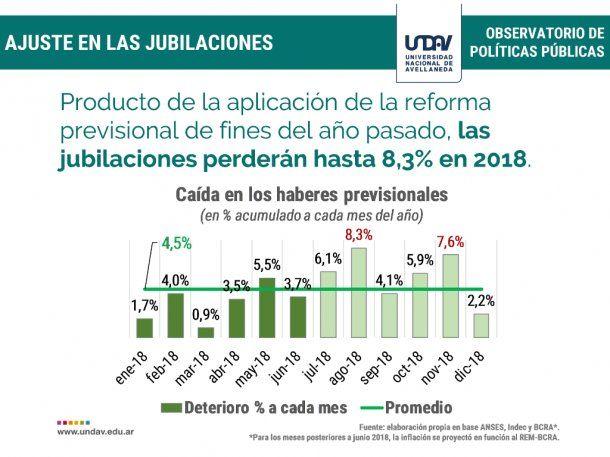 Ajuste en las jubilaciones en 2018 - Crédito: Universidad Nacional de Avellaneda