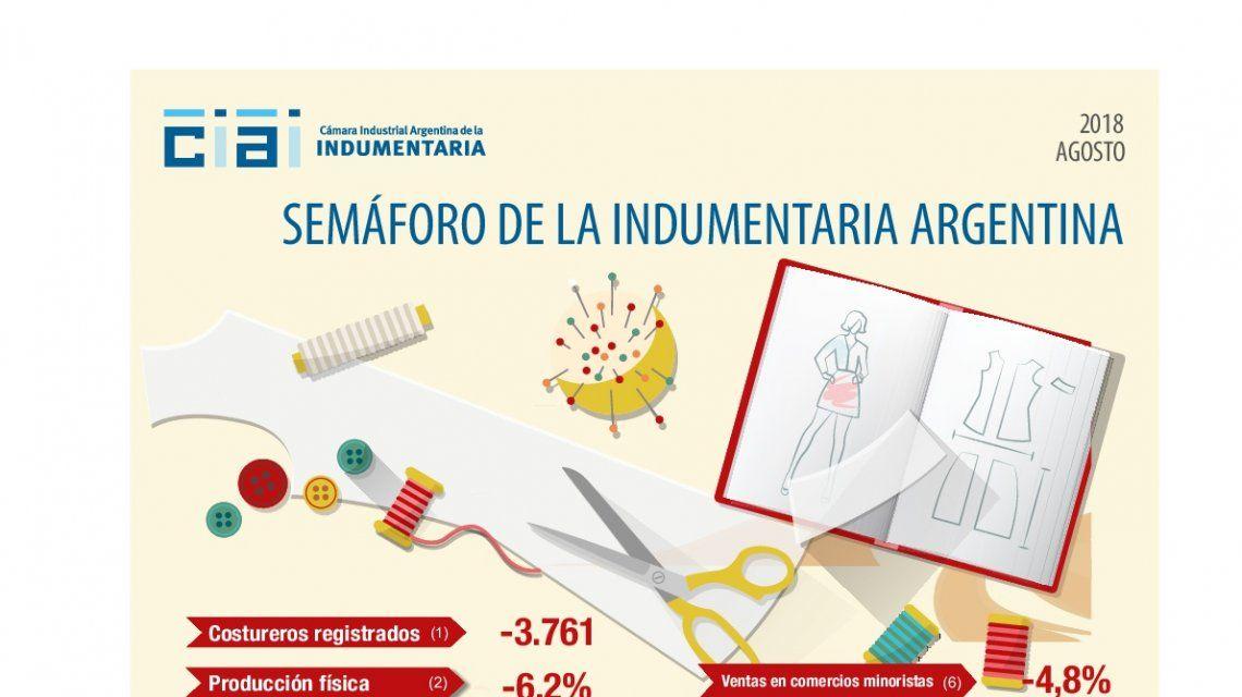 Semáforo de la Cámara Industrial Argentina de la Indumentaria