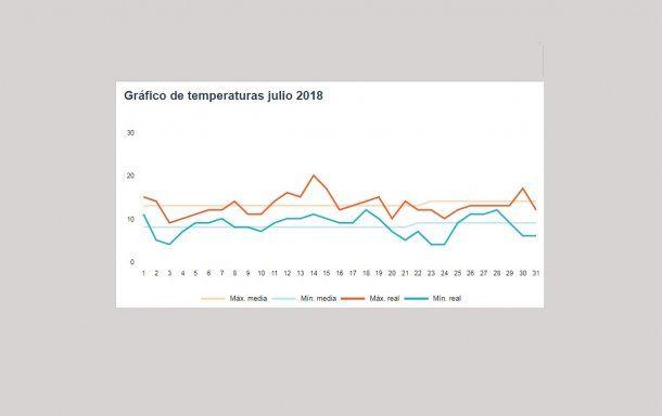 Temperaturas de julio<br>