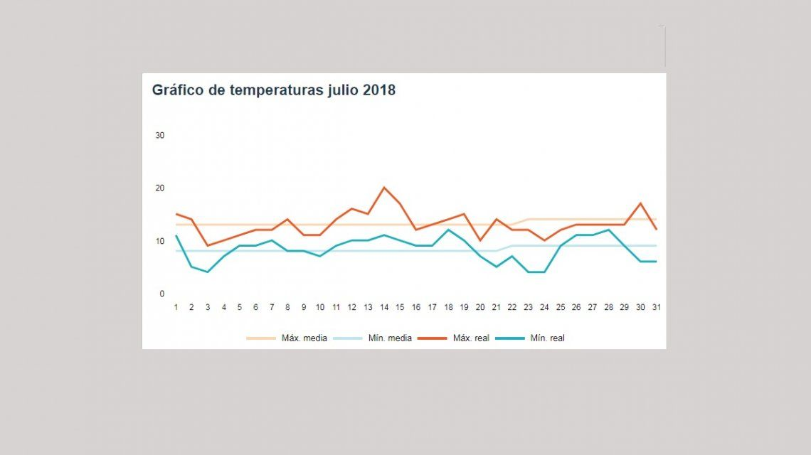 Temperaturas de julio