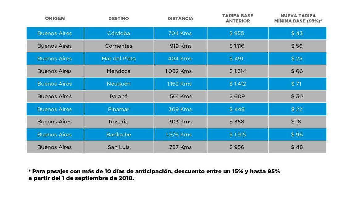 El Gobierno quiere ofrecer micros de Buenos Aires a Córdoba por el valor de un alfajor