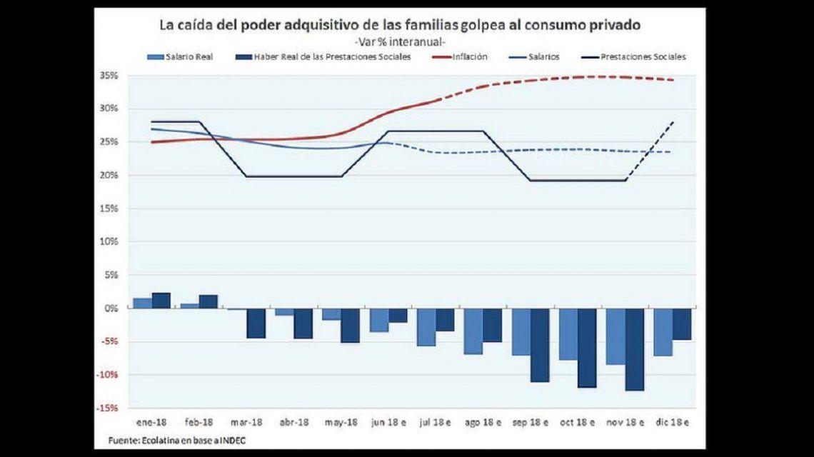 Ningún sector a salvo de la recesión: se desplomó el consumo privado