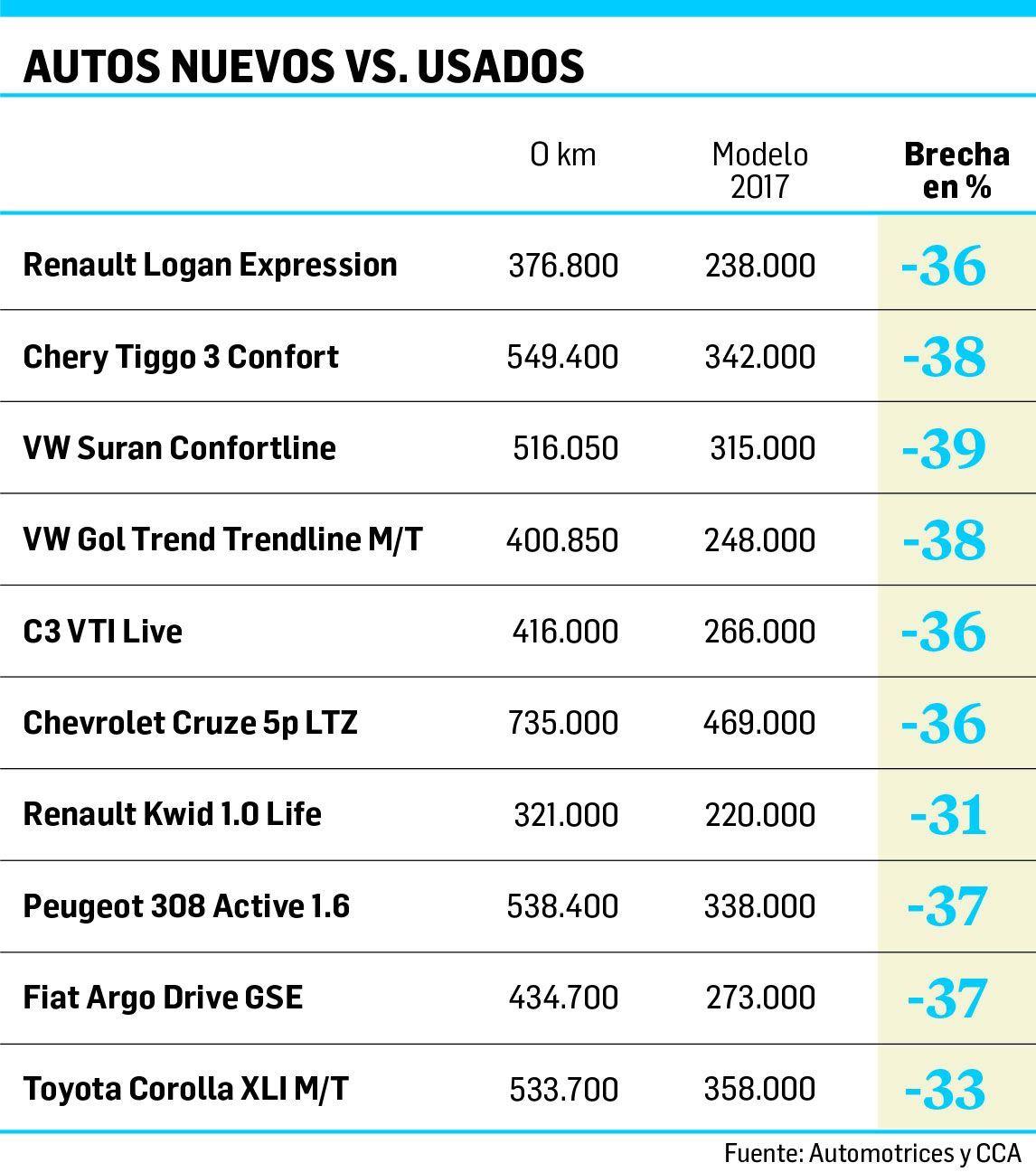 Por la crisis, un auto 0 kilómetro pierde hasta 40% del valor en el primer año