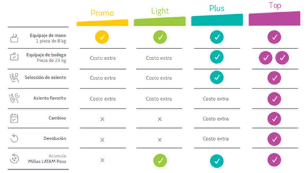 Efecto low cost: LATAM cambia su modelo para vender pasajes más baratos