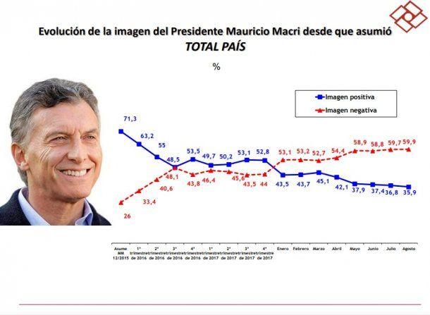 Evolución de la popularidad de Mauricio Macri, desde que asumió el cargo. Foto: Rouvier & Asociados.