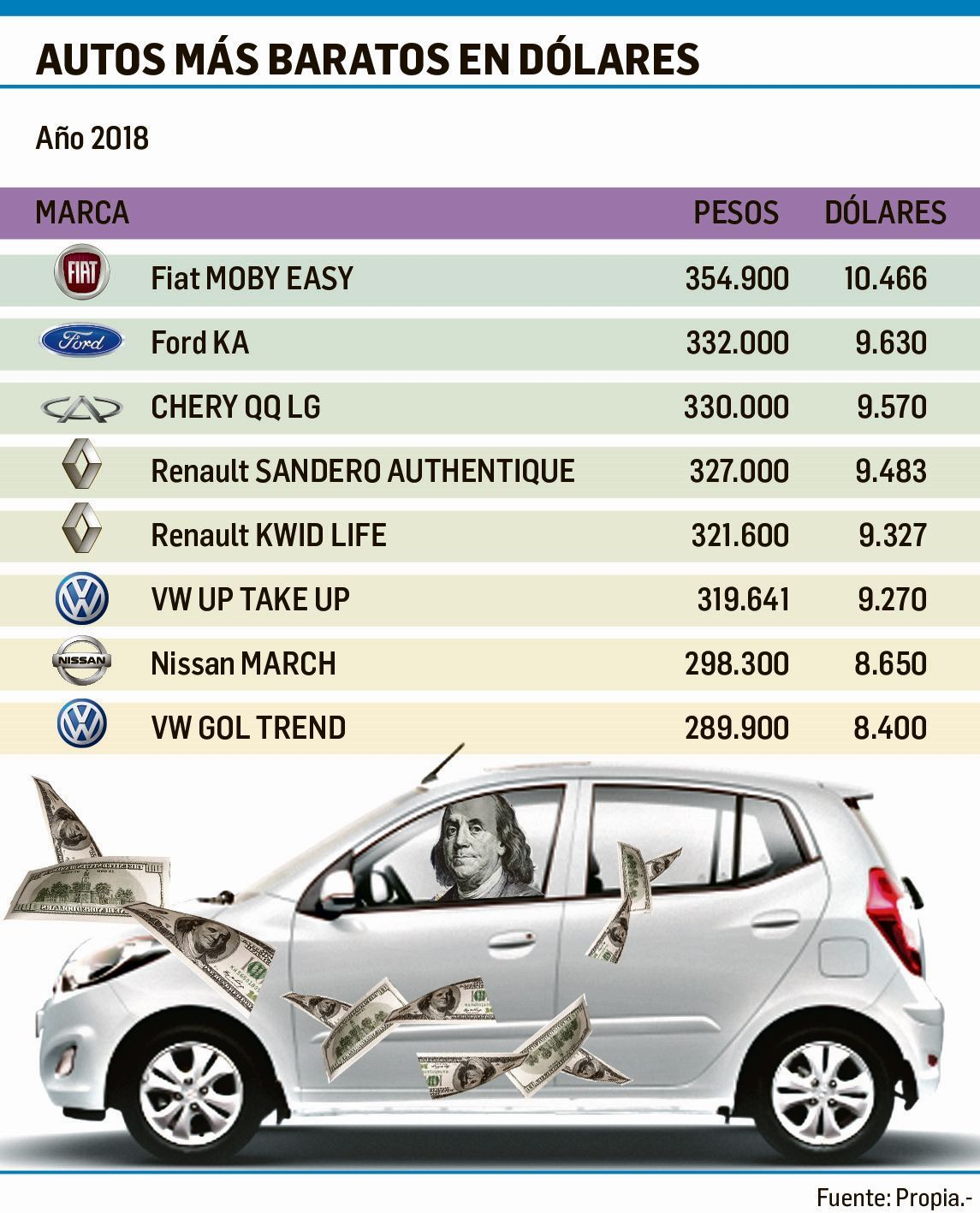 Por la devaluación y la caída de las ventas  hay más autos nuevos a menos de 10 mil dólares