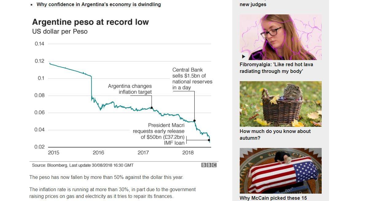 El gráfico de la BBC sobre la devaluación del peso