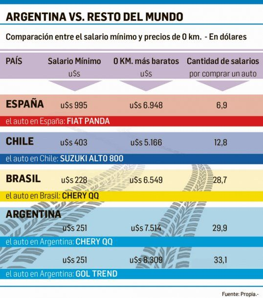 Los salarios argentinos hacen inalcanzables a los autos nuevos<br>