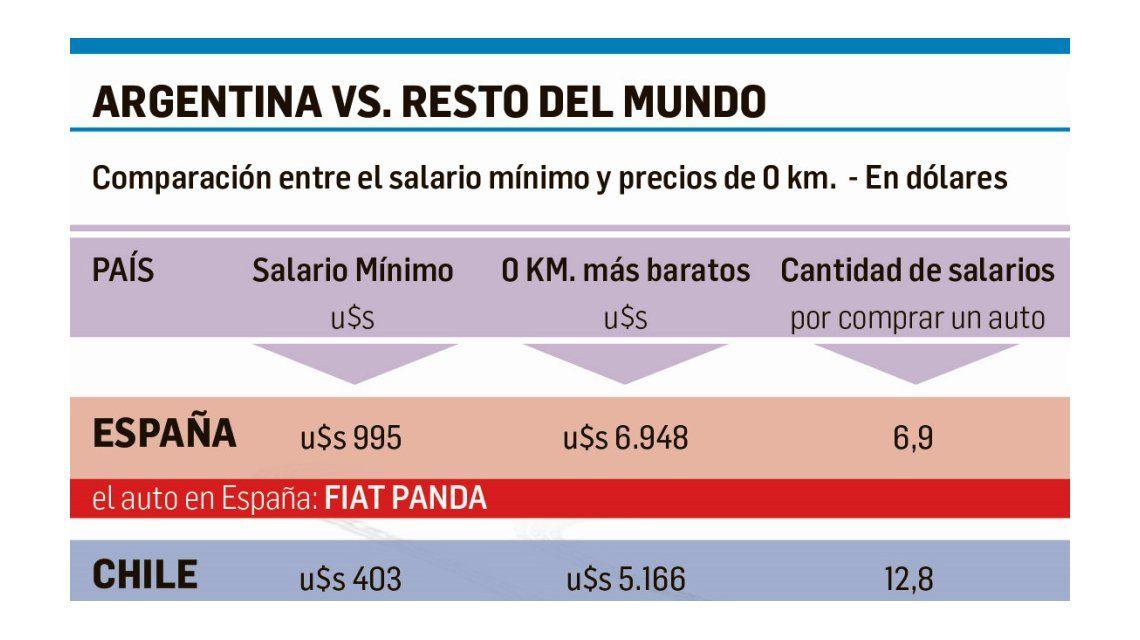Los salarios argentinos hacen inalcanzables a los autos nuevos