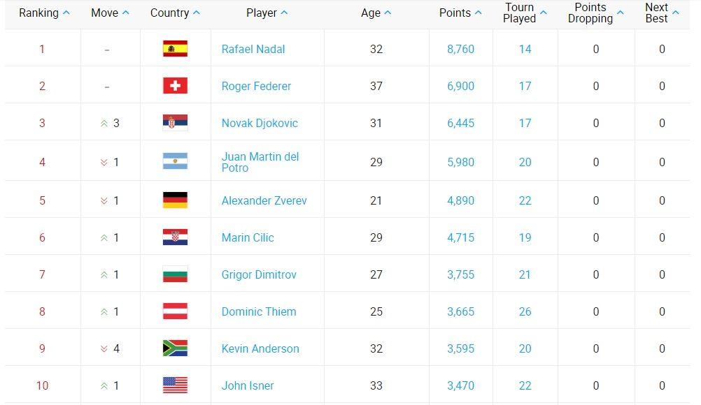 Del Potro ya no es 3° del mundo: así quedó el ranking ATP tras el US Open