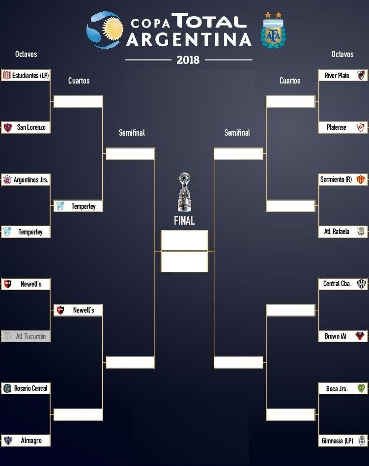 Así quedó el cuadro principal de la Copa Argentina