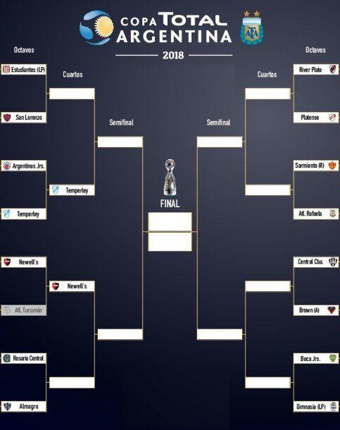 Así quedó el cuadro principal de la Copa Argentina<br>