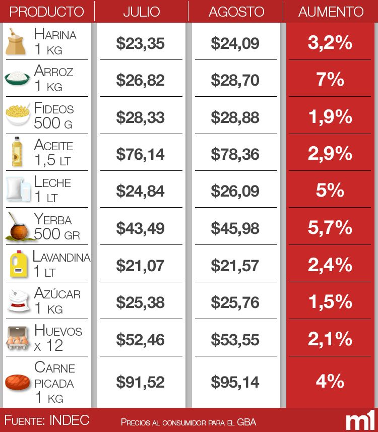Desde principio de año, los alimentos másbásicos aumentaron hasta un 115%