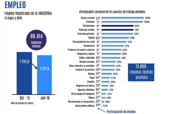 Empleo registrado en la industria 2015-2018 - Fuente: Fundación Pro Tejer